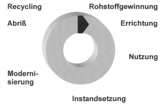 bautastisch-lebenszyklus-haus-bauen-renovieren-sanieren-abreissen-abfall-entsorgen