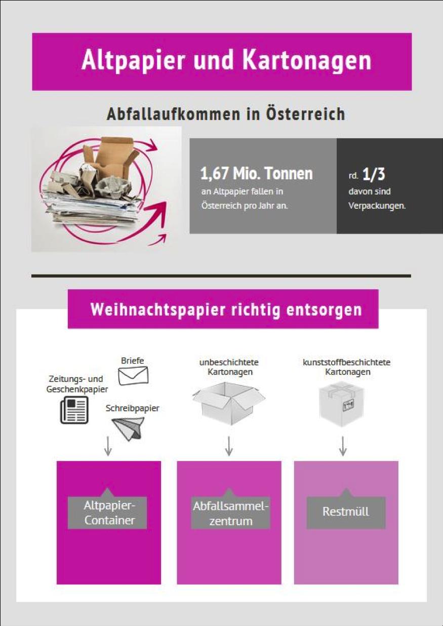 infografik-altpapier-container-abfallsammel-zentrum-restmüll