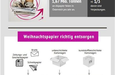 Kampf dem Papierberg: Geschenkverpackungen richtig entsorgen