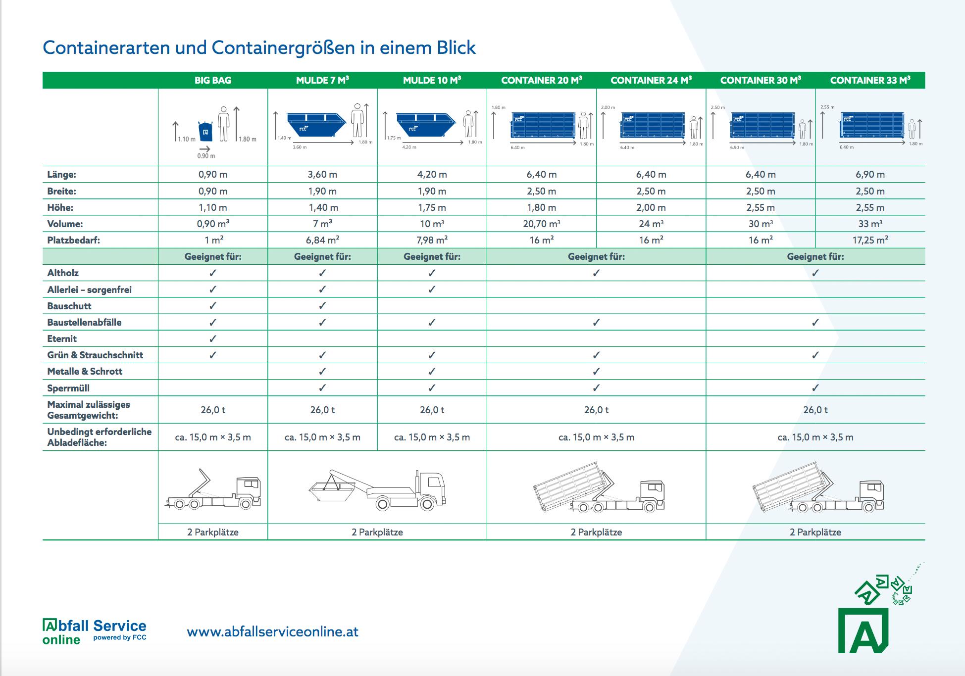 uebersicht-containerarten-containergrössen-abfall-service-online